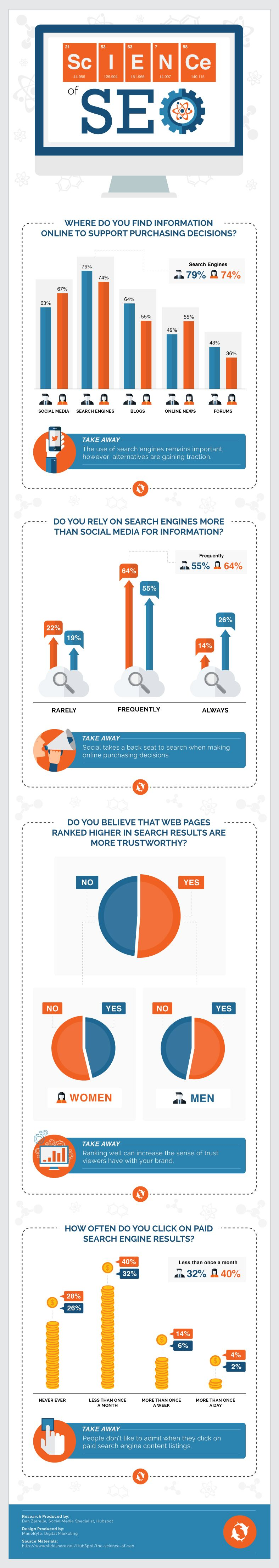 Science of SEO Infographic