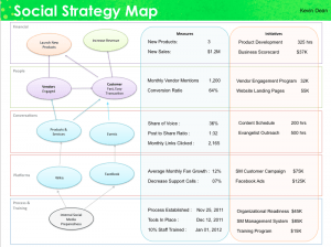 Social Strategy Map Perspectives