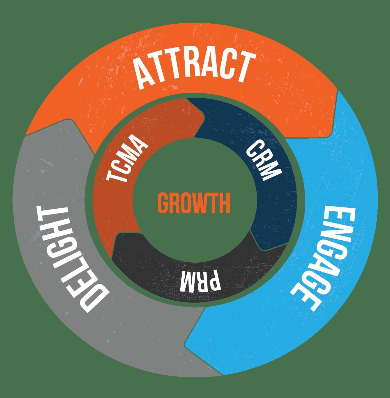 MB-Growth-Flywheel